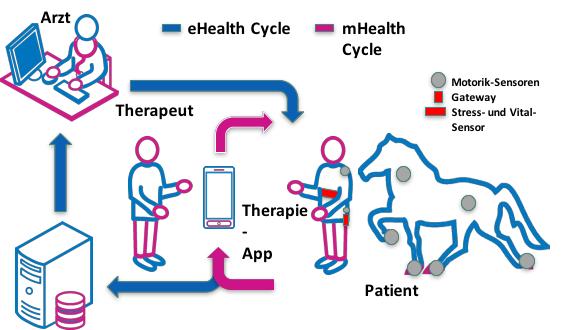 schema_Therapie_von_Sucht_und_Verhaltensstoerungen